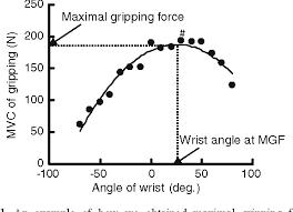 Siła chwytu a ustawienie nadgarstka