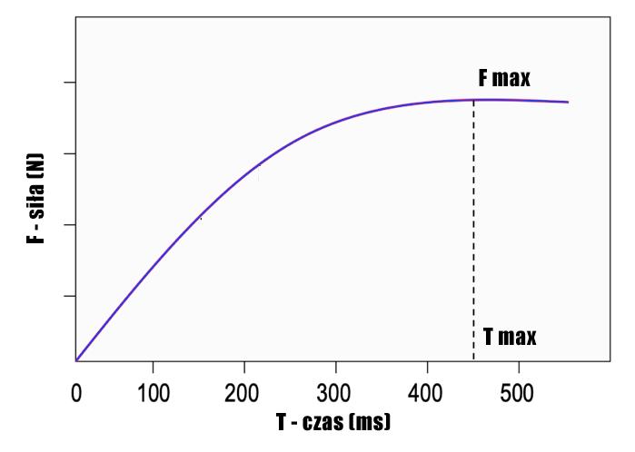 RFD - tempo rozwoju siły