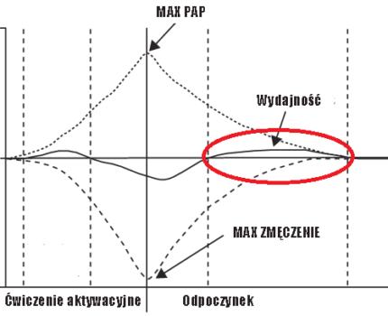 PAP – pobudzanie układu nerwowego