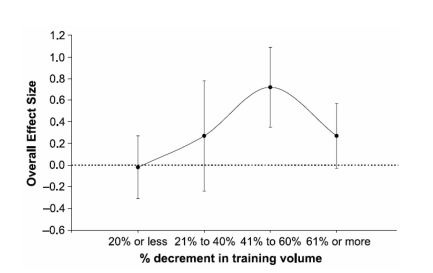 % decrement in training volume - Yann Le Meur, Christophe Hausswirth, Iñigo Mujika. Tapering for Competition : a review. Science & Sports, Elsevier 2012, 27 (2), pp.77 - 87. ffhal-01809506